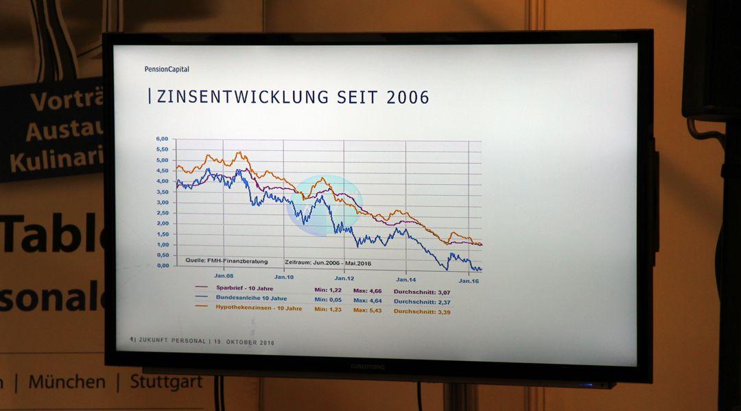 Anleihezinsen sinken - Rüdiger Zielke auf der Zukunft Personal 2016 - PensionCapital GmbH